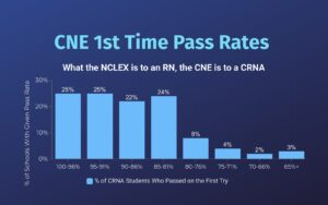 CRNA Board Pass Rates