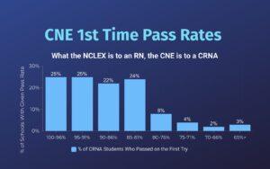 CRNA Board Pass Rates