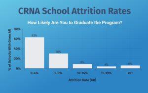 CRNA School Attrition Rate