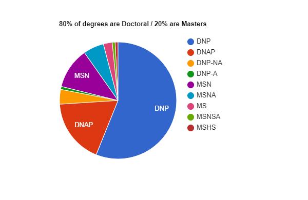 DNP Vs DNAP vs MSN